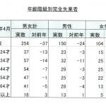 完全失業率などの労働力調査【平成26年4月速報】