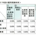 平成27年度雇用保険料率【平成27年4月1日から】