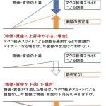 マクロ経済スライドによる年金額調整がはじまる【平成27年4月分~】