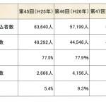 平成27年(第47回)社会保険労務士試験合格発表