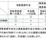 学生の国民年金加入と「学生納付特例制度」
