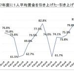 平成27年「賃金引上げ等の実態に関する調査」の結果