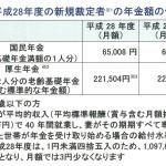 平成28年度年金額の改定