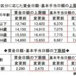 雇用保険の基本手当日額が変更!【平成29年8月1日施行】