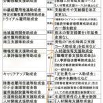雇用保険二事業助成金の整理統合【平成30年4月1日~】